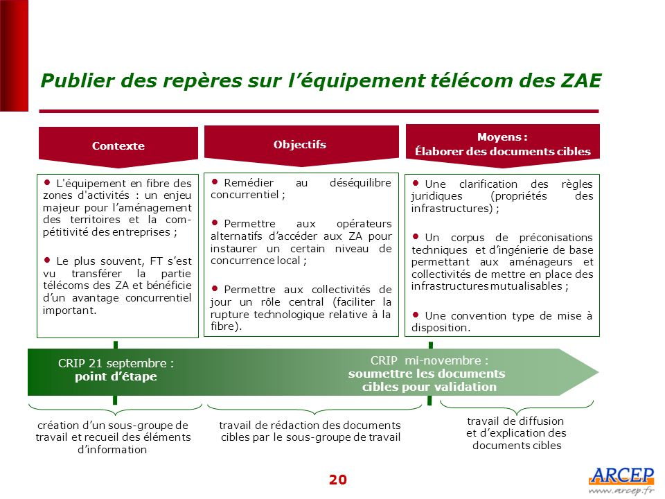 Publier des repères sur l'équipement télécom des ZAE