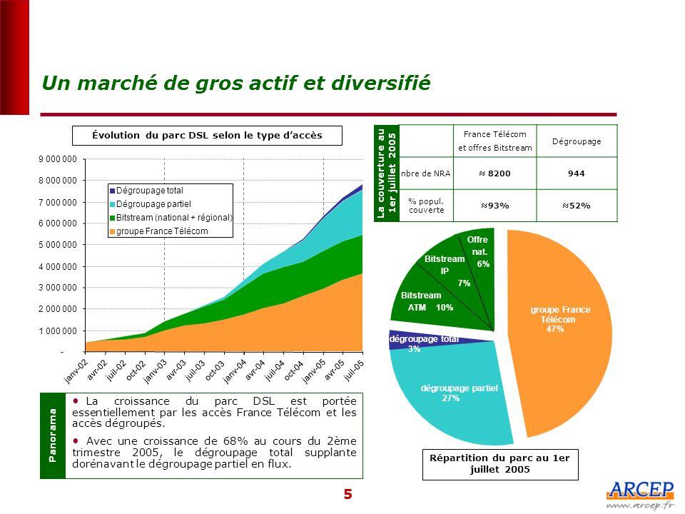 Un marché de gros actif et diversifié