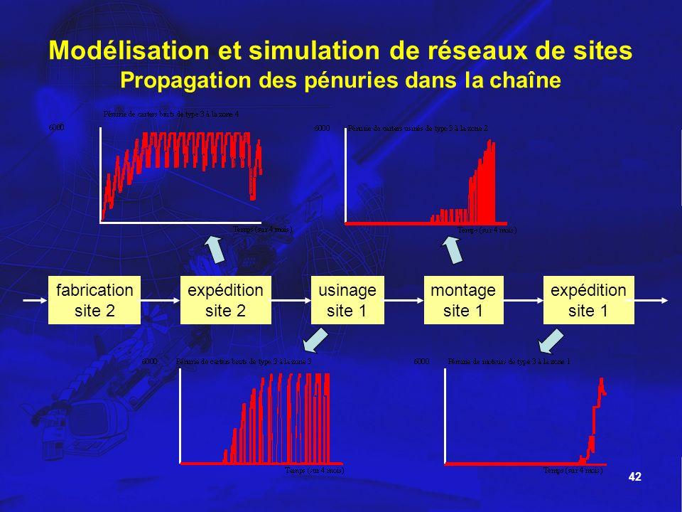 Modélisation et simulation de réseaux de sites Propagation des pénuries dans la chaîne