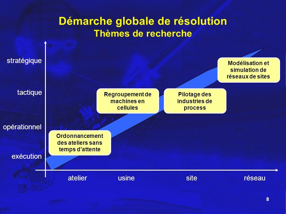 Démarche globale de résolution Thèmes de recherche
