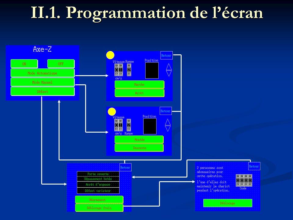 II.1. Programmation de l'écran