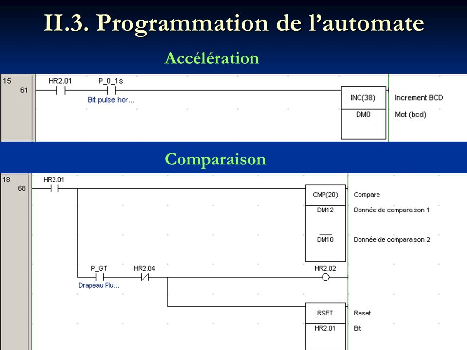 II.3. Programmation de l'automate