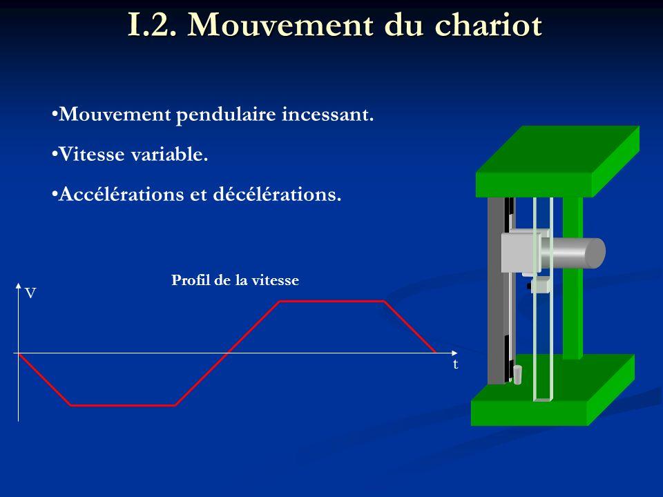 I.2. Mouvement du chariot Mouvement pendulaire incessant.