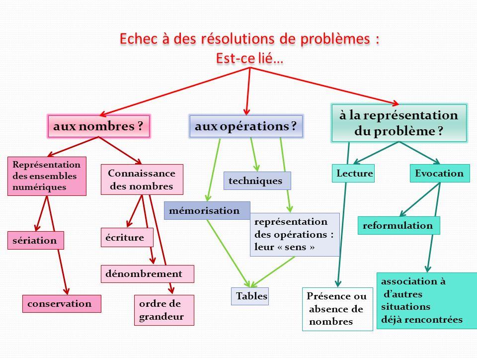 Echec à des résolutions de problèmes : Est-ce lié…