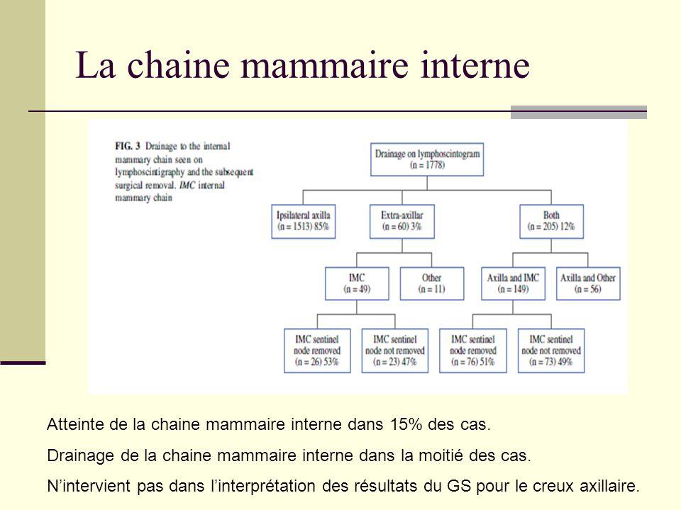 La chaine mammaire interne