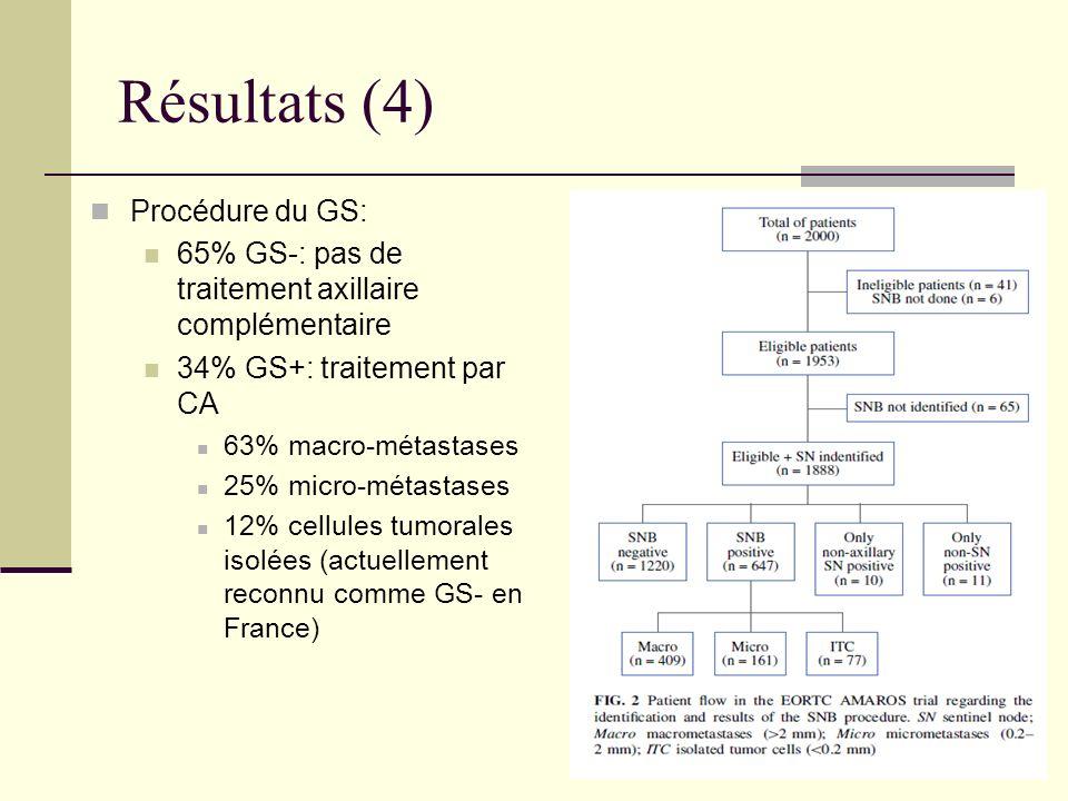 Résultats (4) Procédure du GS: