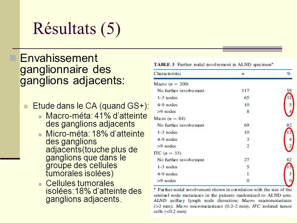 Résultats (5) Envahissement ganglionnaire des ganglions adjacents: