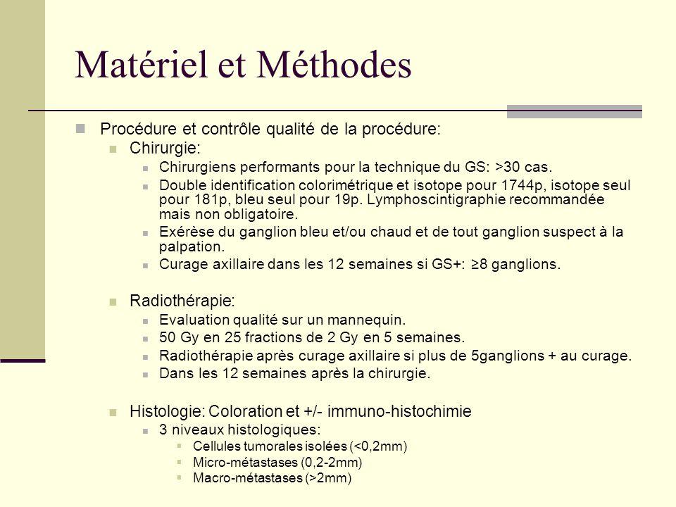 Matériel et Méthodes Procédure et contrôle qualité de la procédure: