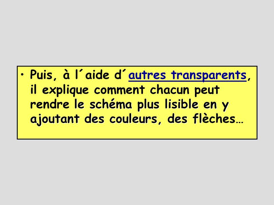 Puis, à l´aide d´autres transparents, il explique comment chacun peut rendre le schéma plus lisible en y ajoutant des couleurs, des flèches…