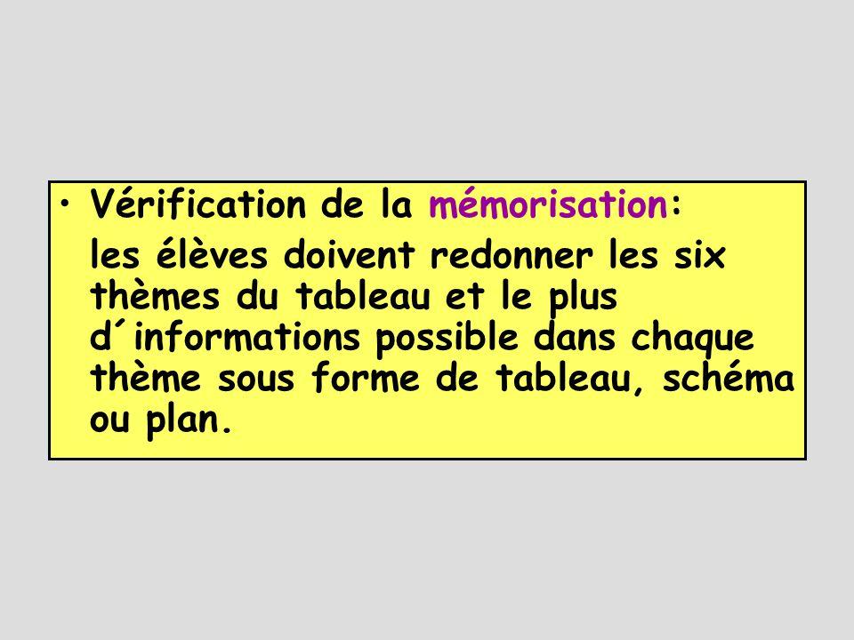 Vérification de la mémorisation: