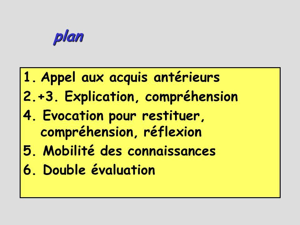 plan Appel aux acquis antérieurs 2.+3. Explication, compréhension
