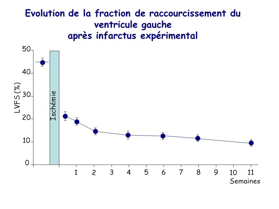 Evolution de la fraction de raccourcissement du ventricule gauche