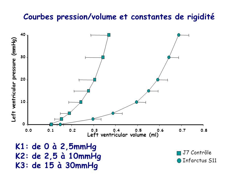 Courbes pression/volume et constantes de rigidité
