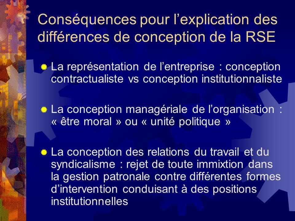 Conséquences pour l'explication des différences de conception de la RSE
