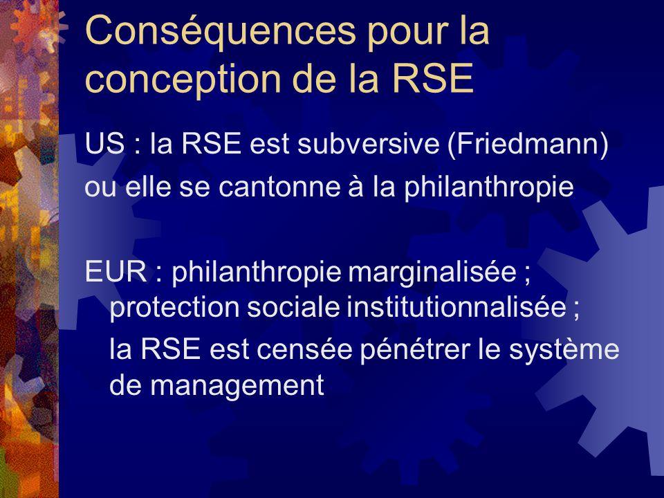 Conséquences pour la conception de la RSE