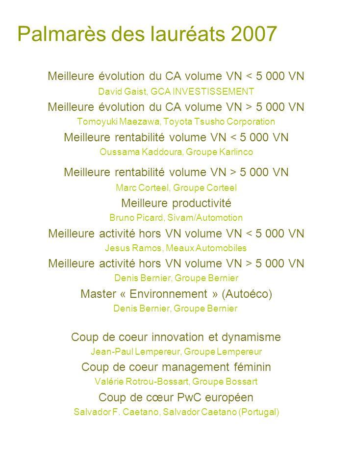 25/03/2017 Palmarès des lauréats 2007. Meilleure évolution du CA volume VN < 5 000 VN. David Gaist, GCA INVESTISSEMENT.