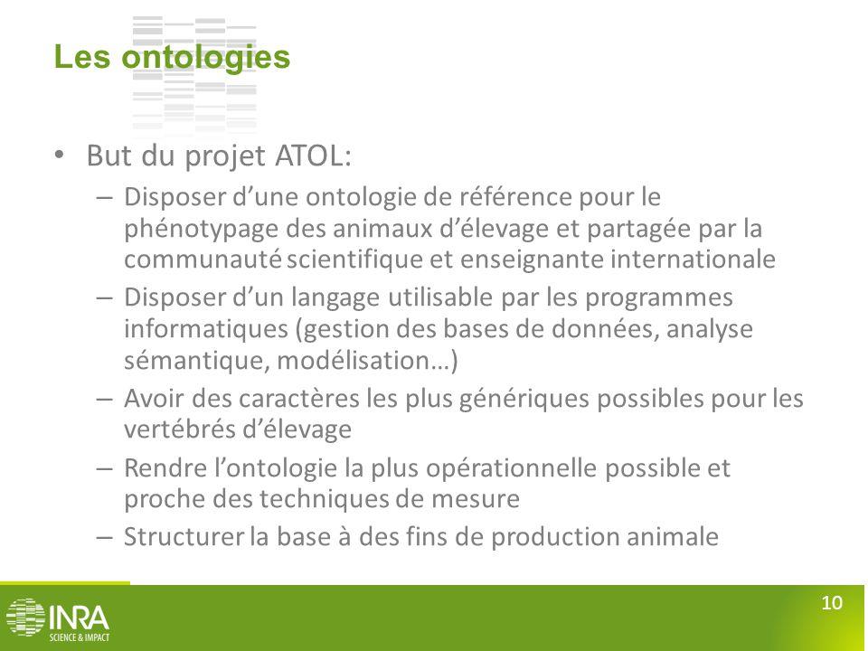Les ontologies But du projet ATOL: