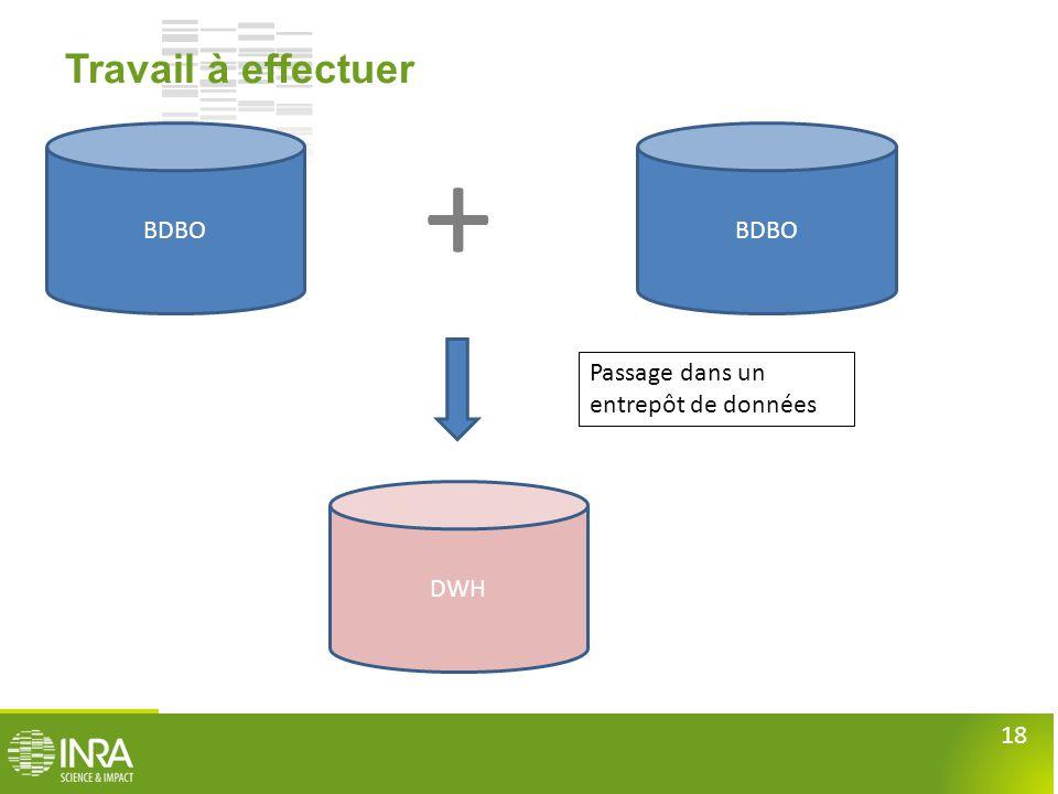 + Travail à effectuer BDBO BDBO Passage dans un entrepôt de données