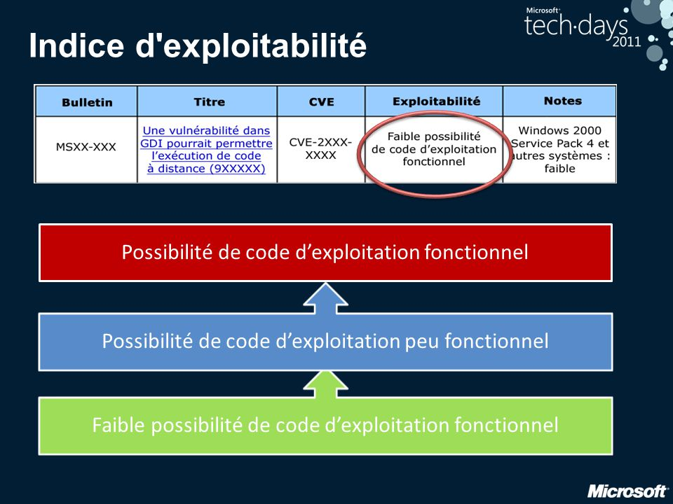 Indice d exploitabilité