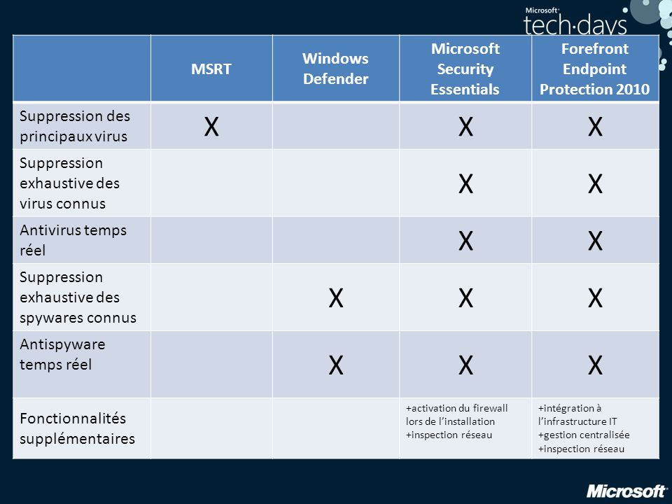 Microsoft Security Essentials Forefront Endpoint Protection 2010
