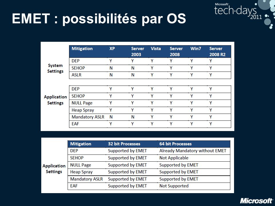 EMET : possibilités par OS