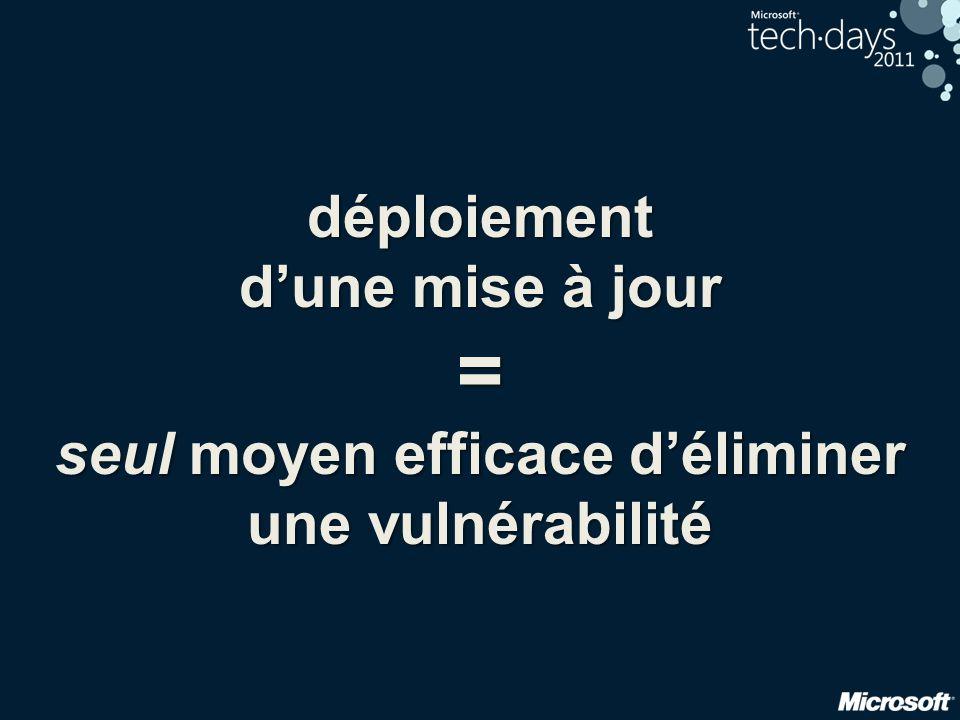 déploiement d'une mise à jour = seul moyen efficace d'éliminer une vulnérabilité