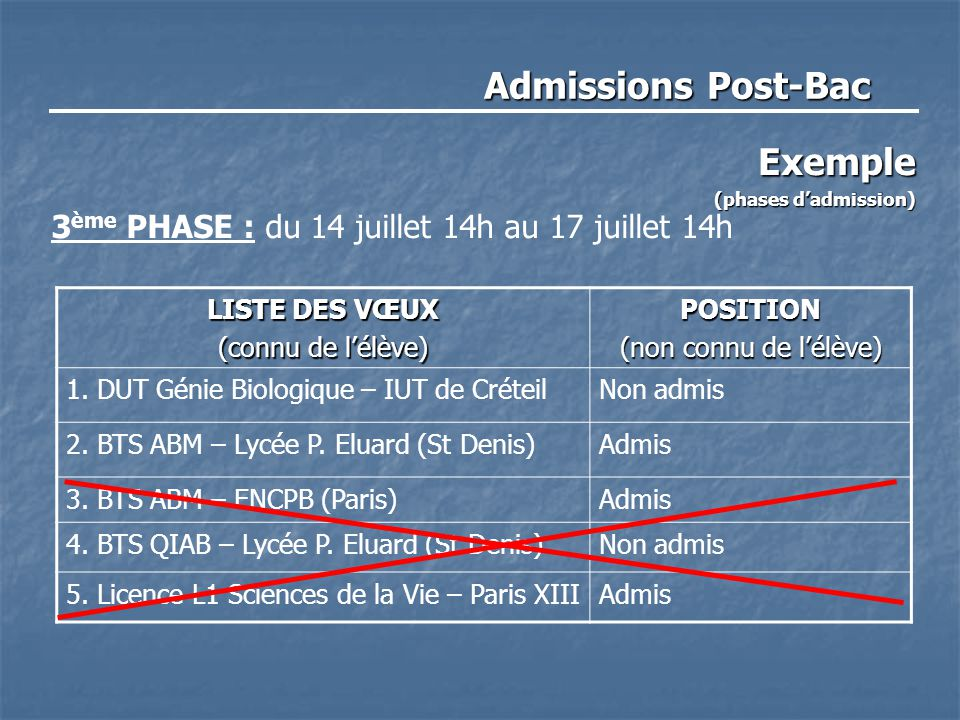 Exemple (phases d'admission)