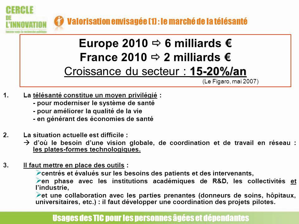 Europe 2010  6 milliards € France 2010  2 milliards €