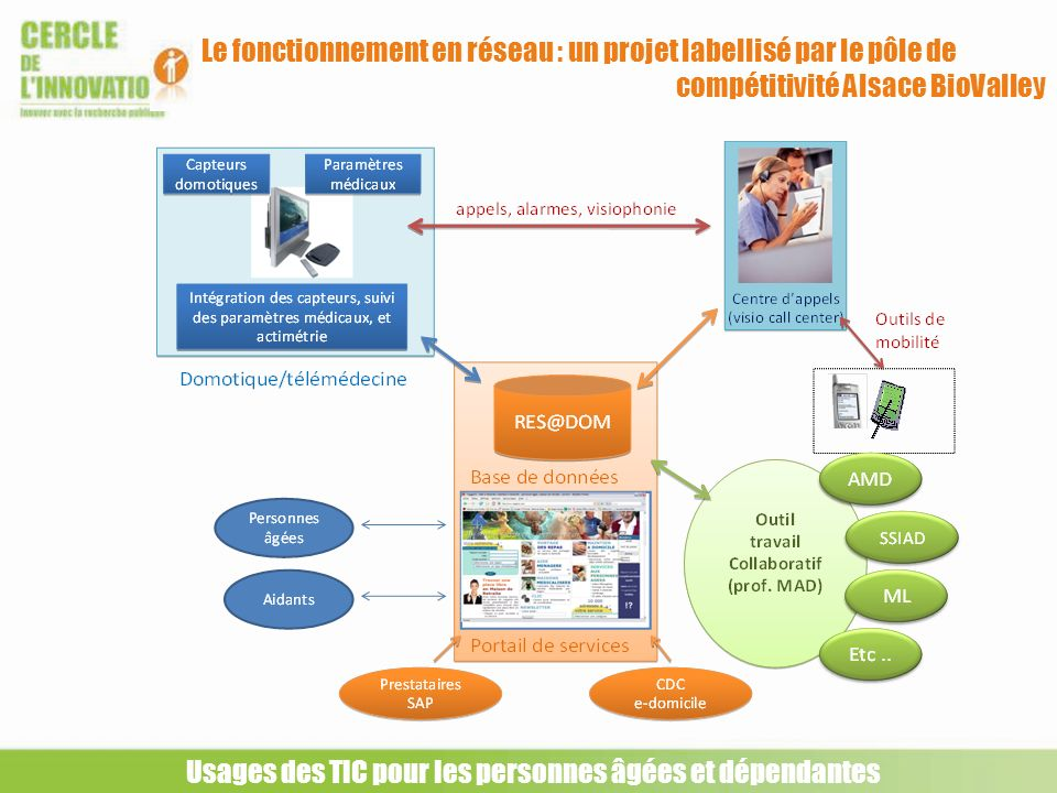 Usages des TIC pour les personnes âgées et dépendantes