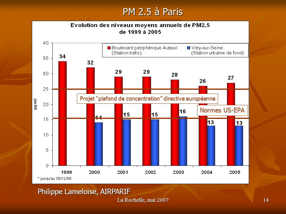 PM 2.5 à Paris Philippe Lameloise, AIRPARIF Normes US-EPA