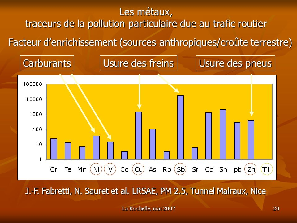 traceurs de la pollution particulaire due au trafic routier