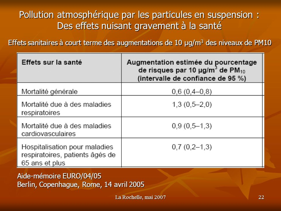 Pollution atmosphérique par les particules en suspension :