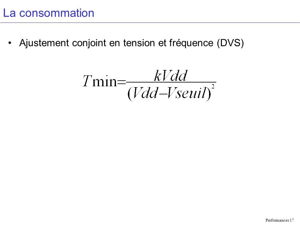 La consommation Ajustement conjoint en tension et fréquence (DVS)