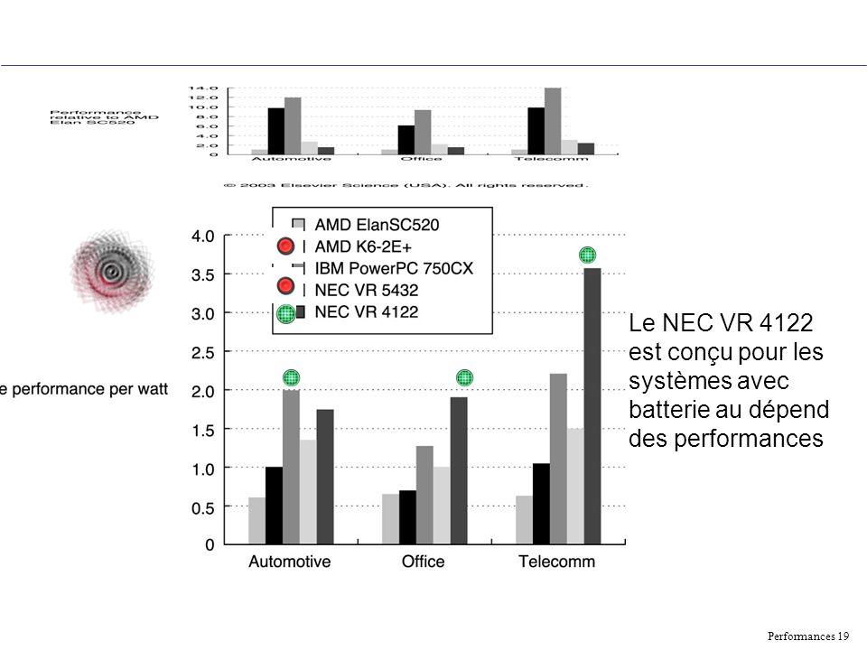Le NEC VR 4122 est conçu pour les systèmes avec batterie au dépend des performances