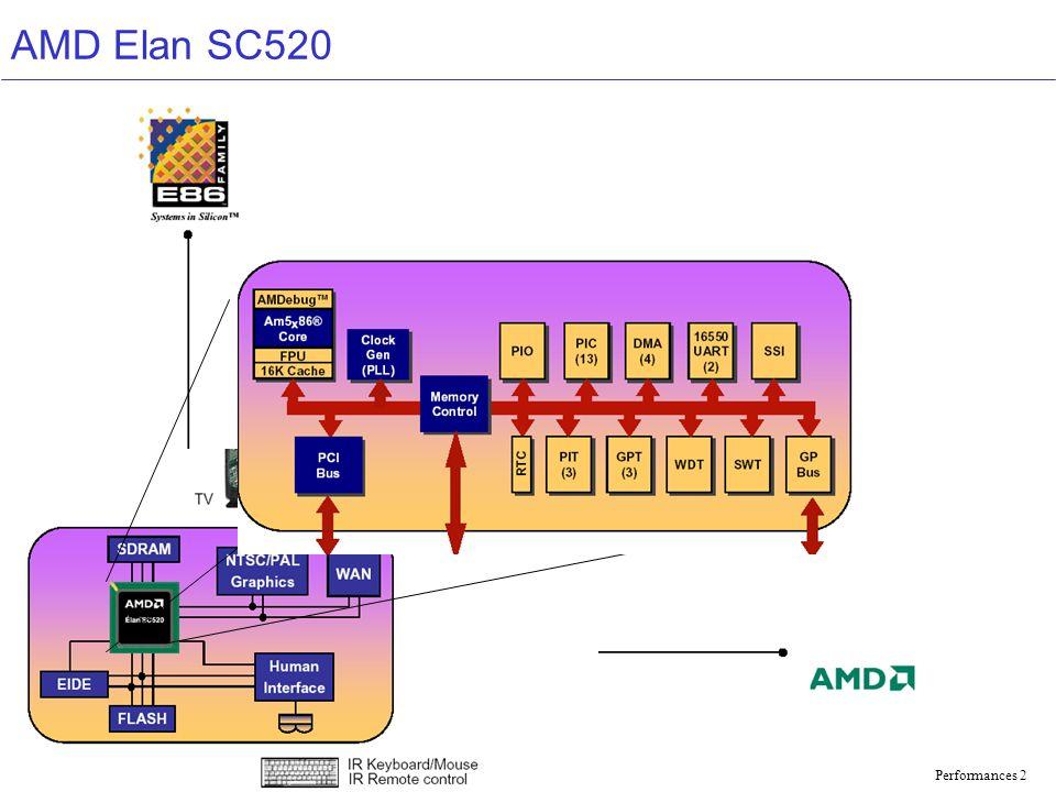 AMD Elan SC520