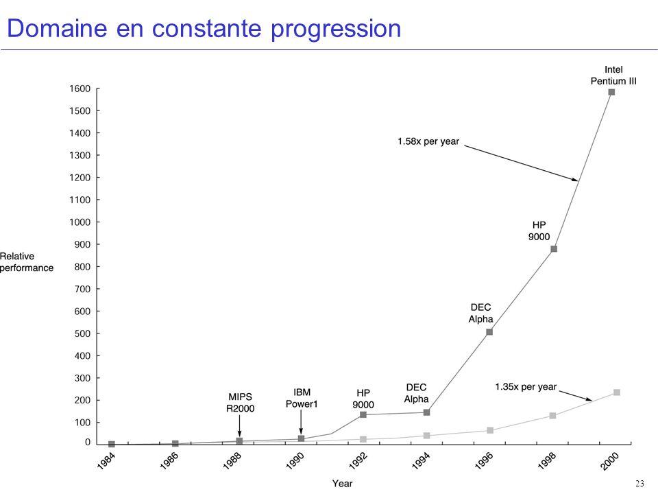 Domaine en constante progression