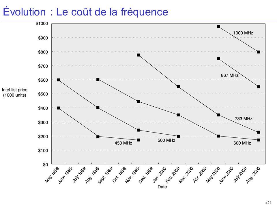 Évolution : Le coût de la fréquence