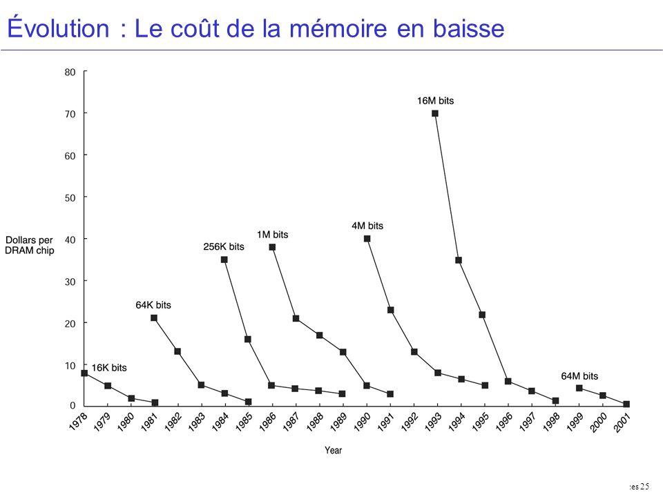 Évolution : Le coût de la mémoire en baisse