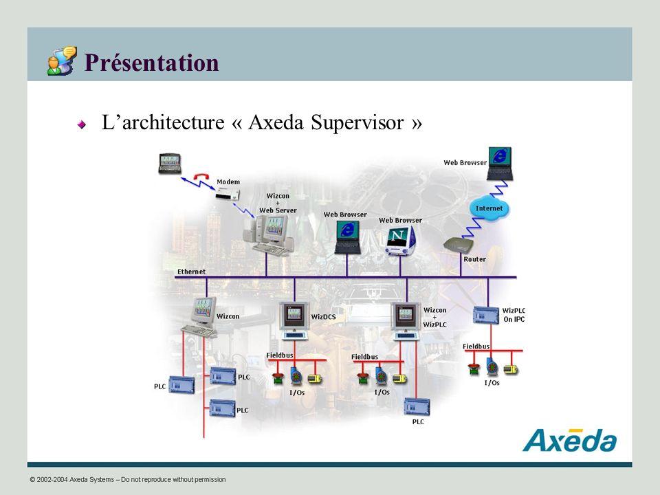 Présentation L'architecture « Axeda Supervisor »