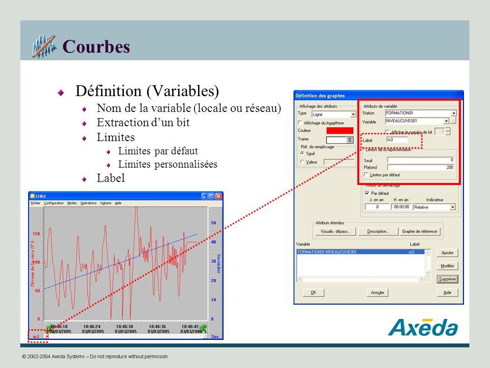 Courbes Définition (Variables) Nom de la variable (locale ou réseau)