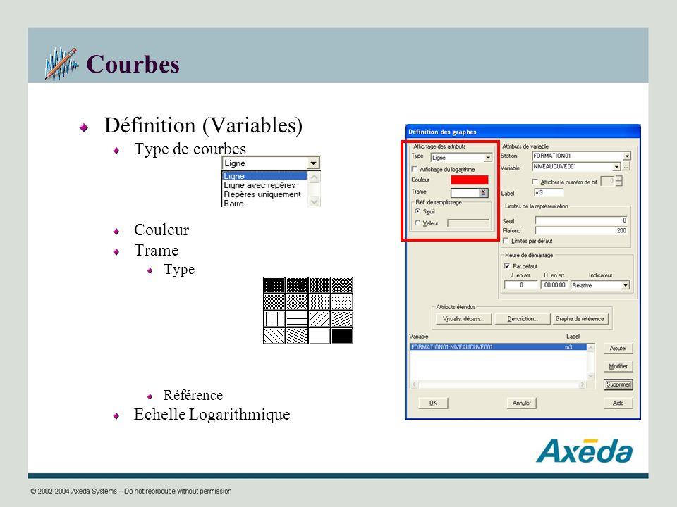 Courbes Définition (Variables) Type de courbes Couleur Trame