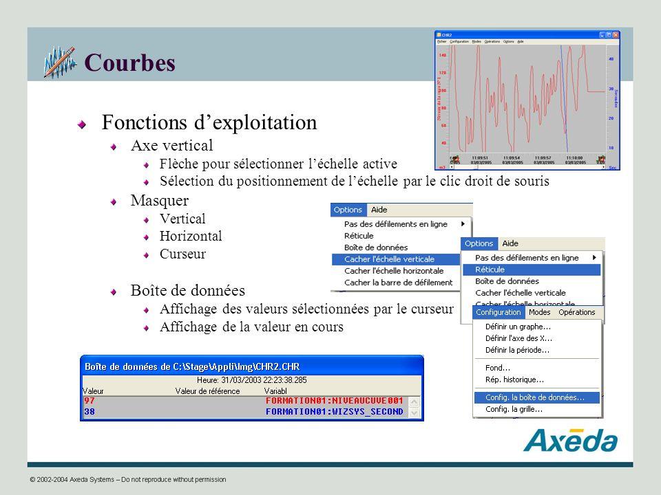 Courbes Fonctions d'exploitation Axe vertical Masquer Boîte de données