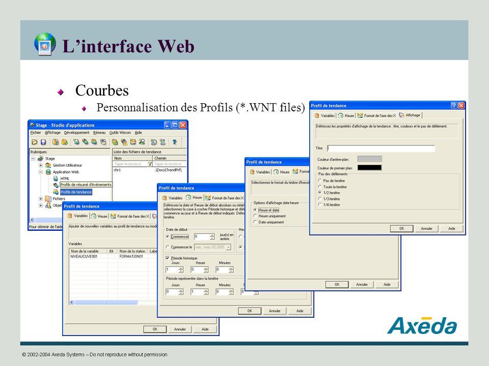 L'interface Web Courbes Personnalisation des Profils (*.WNT files)