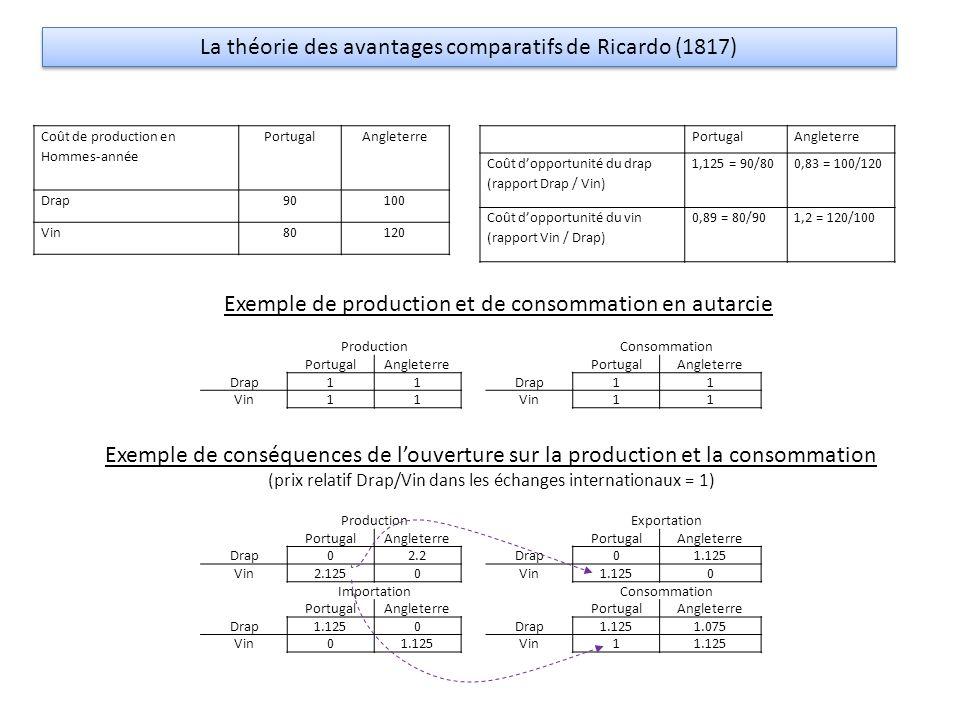 La théorie des avantages comparatifs de Ricardo (1817)