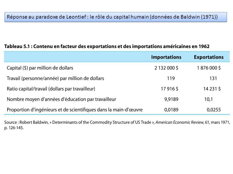 Réponse au paradoxe de Leontief : le rôle du capital humain (données de Baldwin (1971))