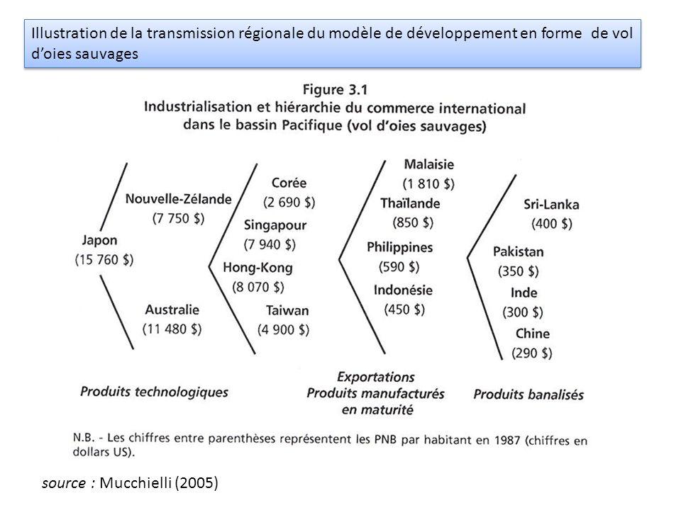 Illustration de la transmission régionale du modèle de développement en forme de vol d'oies sauvages