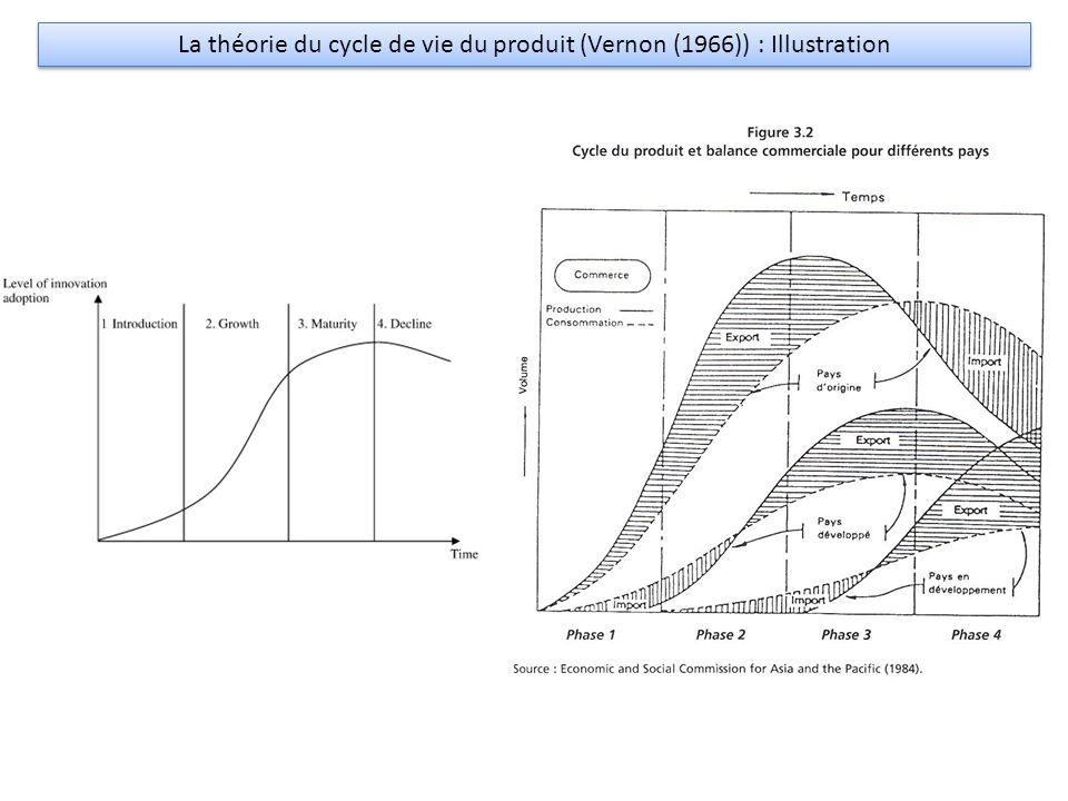 La théorie du cycle de vie du produit (Vernon (1966)) : Illustration