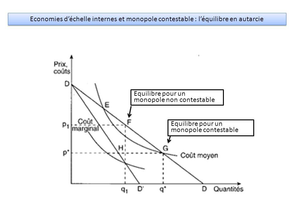 Economies d'échelle internes et monopole contestable : l'équilibre en autarcie