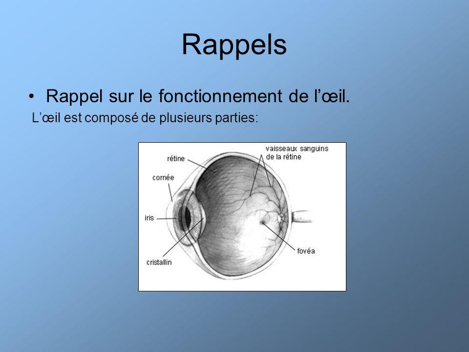 Rappels Rappel sur le fonctionnement de l'œil.