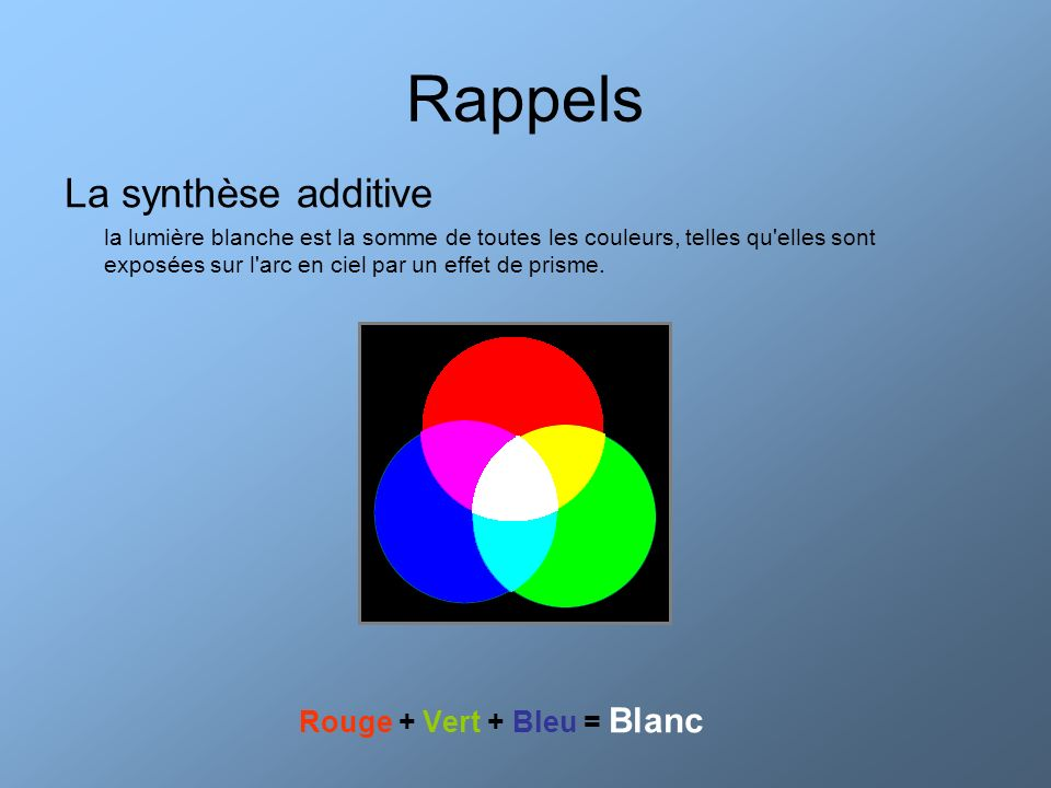 Rouge + Vert + Bleu = Blanc